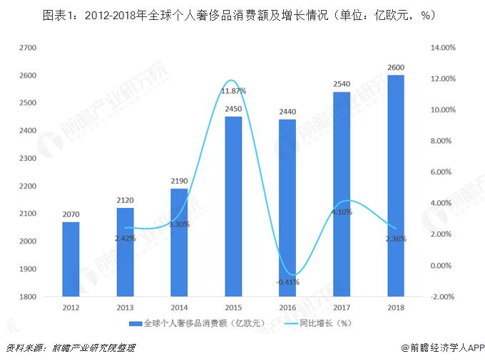 图表1:2012-2018年全球个人奢侈品消费额及增长情况(单位:亿欧元,%)