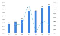 2018年全球奢侈品行业市场规模及发展趋势 中国消费者已经超过三分之一【组图】
