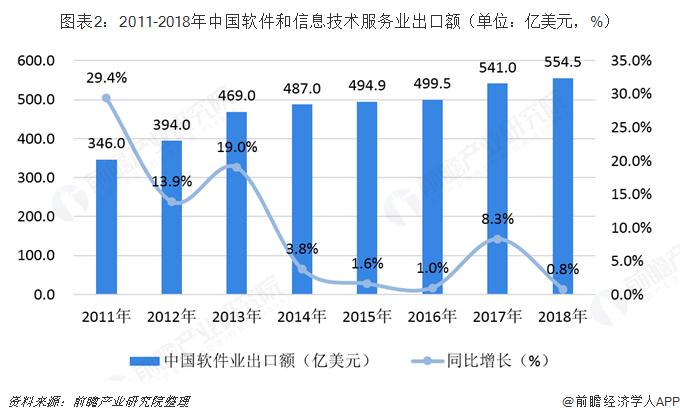 图表2:2011-2018年中国软件和信息技术服务业出口额(单位:亿美元,%)