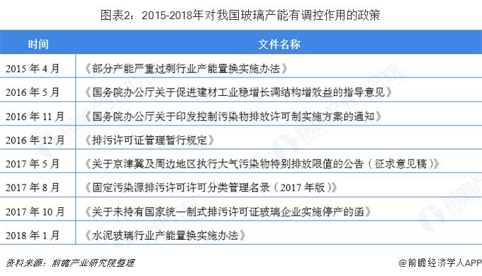 图表2:2015-2018年对我国玻璃产能有调控作用的政策