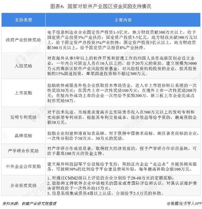 图表4:国家对软件产业园区资金奖励支持情况