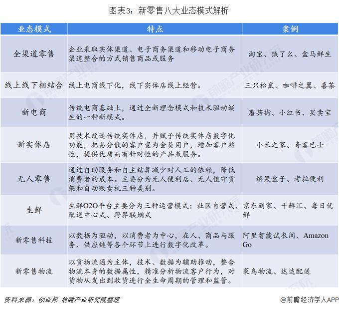 图表3:新零售八大业态模式解析