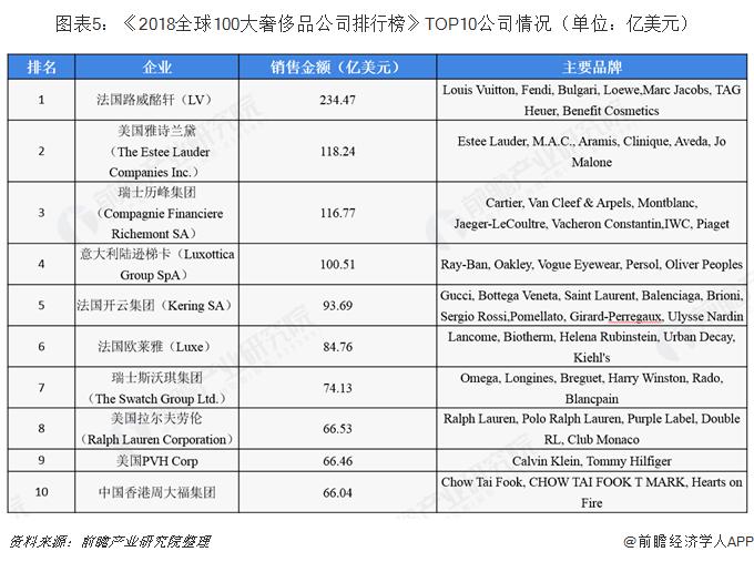 图表5:《2018全球100大奢侈品公司排行榜》TOP10公司情况(单位:亿美元)