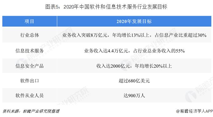 图表5:2020年中国软件和信息技术服务行业发展目标