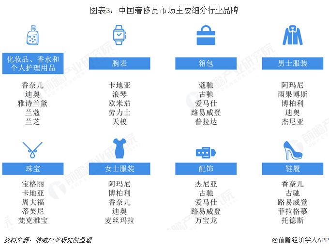 图表3:中国奢侈品市场主要细分行业品牌