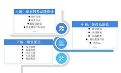 预见2019:《中国奢侈品行业产业全景图谱》(附现状、竞争格局、趋势等)