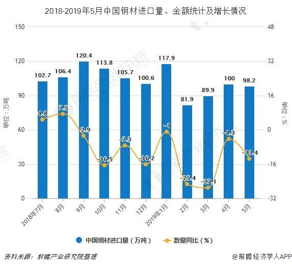 2018-2019年5月中国钢材进口量、金额统计及增长情况