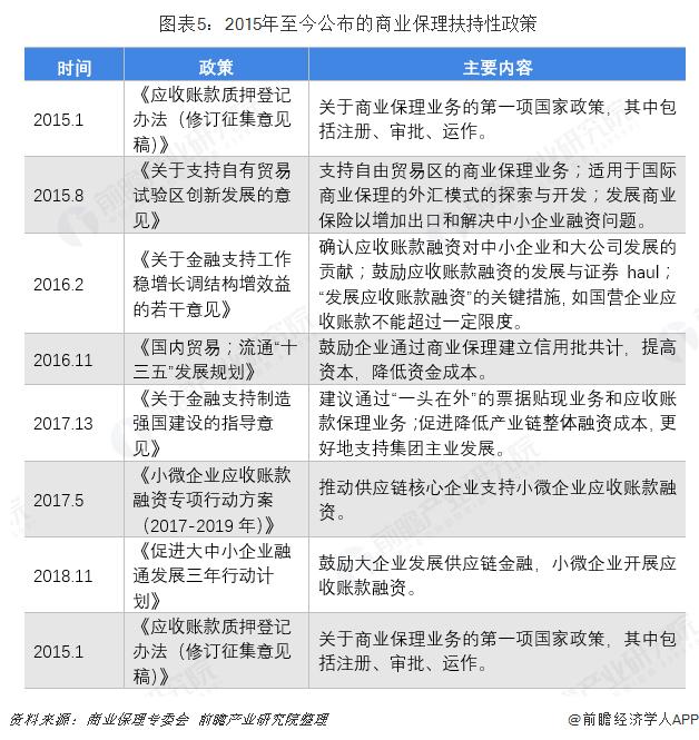 图表5:2015年至今公布的商业保理扶持性政策