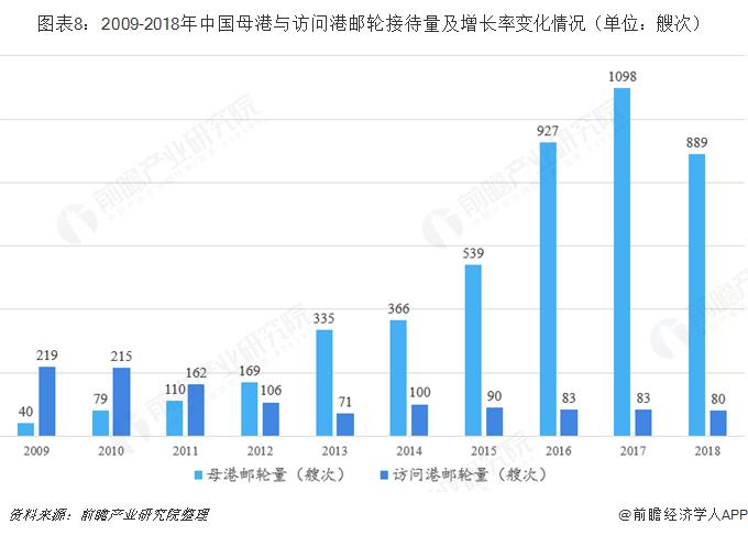 图表8:2009-2018年中国母港与访问港邮轮接待量及增长率变化情况(单位:艘次)