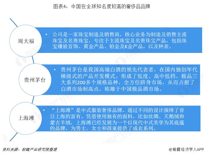 图表4:中国在全球知名度较高的奢侈品品牌