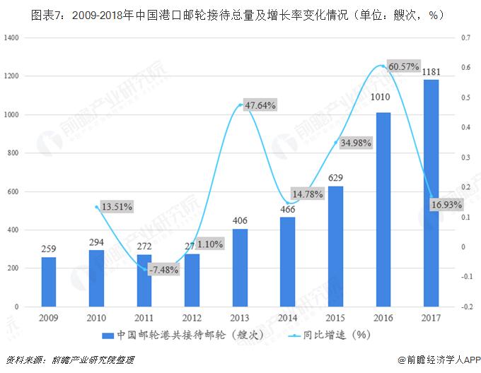 图表7:2009-2018年中国港口邮轮接待总量及增长率变化情况(单位?#26680;?#27425;,%)