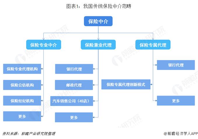 图表1:我国传统保管中介范畴
