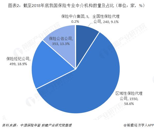 图表2:截到2018岁末儿子我国保管专业中介机构数及占比(单位:家,%)