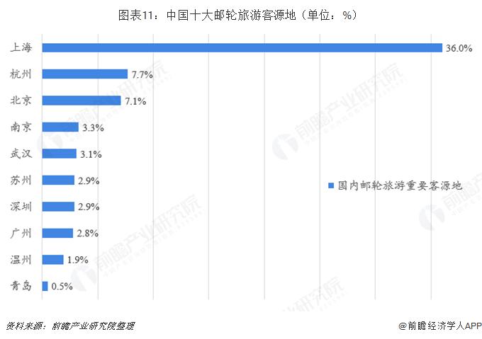 图表11:中国十大邮轮旅游客源地(单位:%)