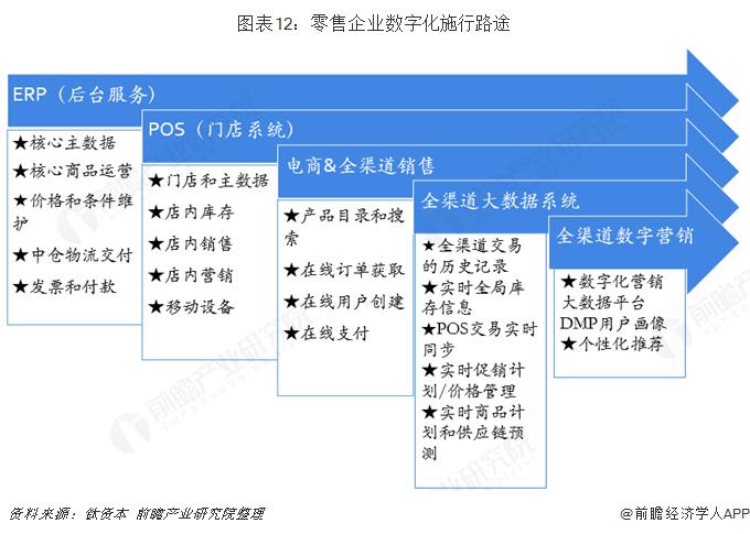 图表12:零售企业数字化施行路途