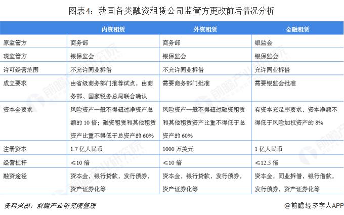 图表4:我国各类融资租赁公司监管方更改前后情况分析