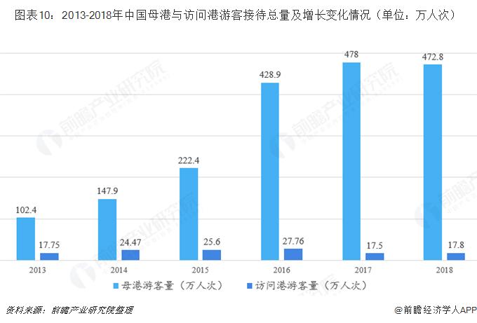 图表10:2013-2018年中国母港与访问港游客接待总量及增长变化情况(单位:万人次)