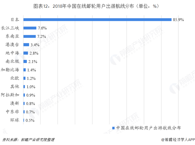 图表12:2018年中国在线邮轮用户出游航线分布(单位:%)