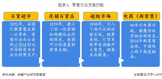 图表1:零售行业变革历程