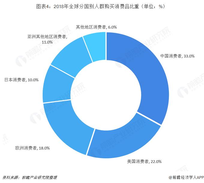 图表4:2018年全球分国别人群购买消费品比重(单位:%)