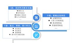预见2019:《中国<em>船舶</em>行业产业全景图谱》(附现状、竞争格局、趋势等)