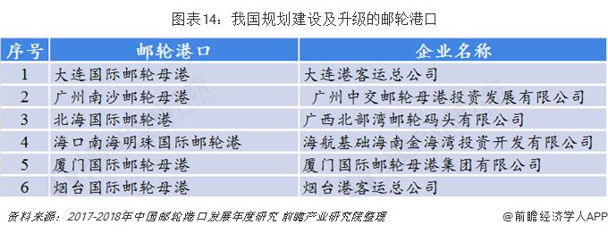 图表14:我国规划建设及升级的邮轮港口