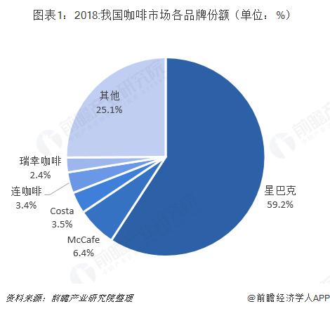 图表1:2018:我国咖啡市场各品牌份额(单位:%)