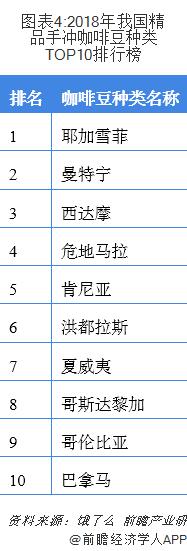 图表4:2018年我国精品手冲咖啡豆种类TOP10排行榜