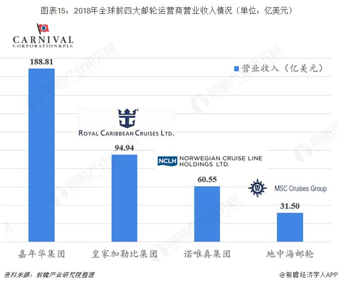 图表15:2018年全球前四大邮轮运营商营业收入情况(单位:亿美元)