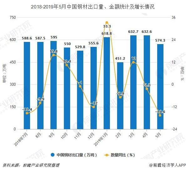 2018-2019年5月中国钢材出口量、金额统计及增长情况