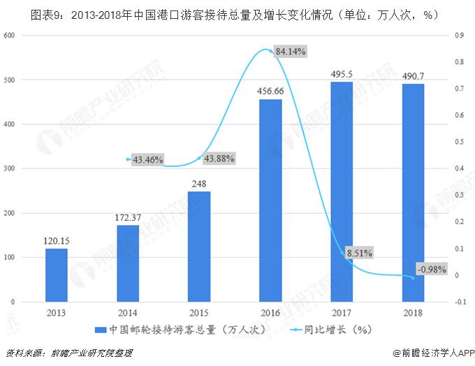 图表9:2013-2018年中国港口游客接待总量及增长变化情况(单位:万人次,%)