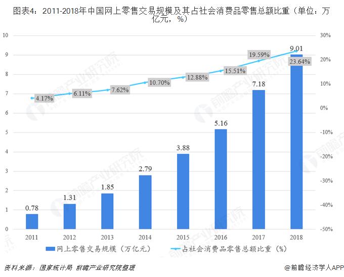 图表4:2011-2018年中国网上零售交易规模及其占社会消费品零售总额比重(单位:万亿元,%)