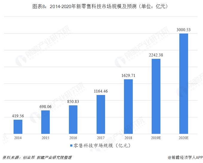 图表8:2014-2020年新零售科技市场规模及预测(单位:亿元)