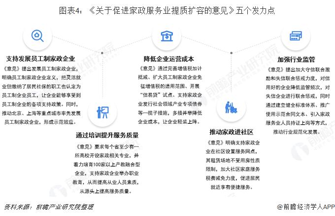 圖表4:《關于促進家政服務業提質擴容的意見》五個發力點