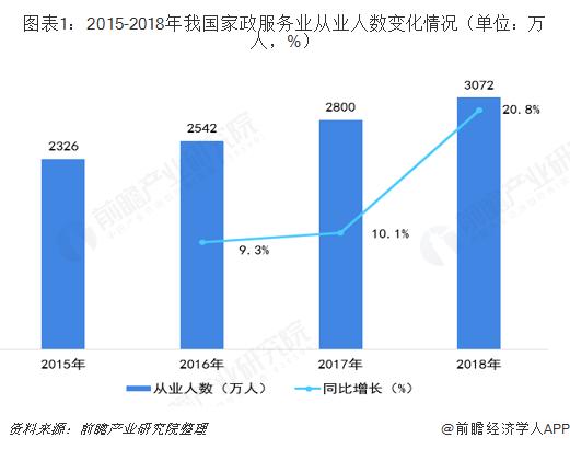 圖表1:2015-2018年我國家政服務業從業人數變化情況(單位:萬人,%)