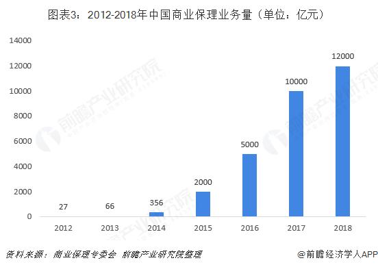图表3:2012-2018年中国商业保理业务量(单位:亿元)
