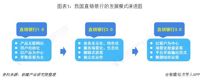 图表1:我国直销银行的发展模式演进图