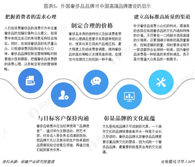图表5:外国奢侈品品牌对中国高端品牌建设的启示