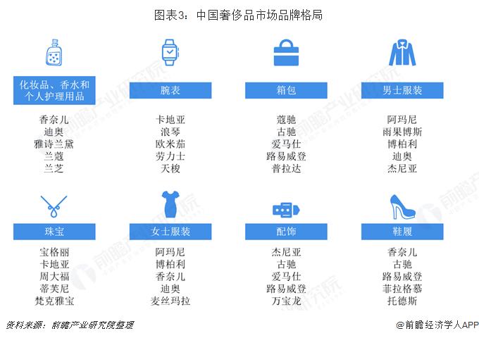 图表3:中国奢侈品市场品牌格局