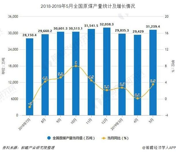 2018-2019年5月全国原煤产量统计及增长情况