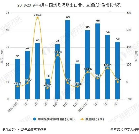 2018-2019年4月中国煤及褐煤出口量、金额统计及增长情况
