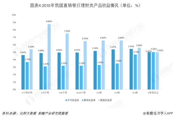 图表4:2018年我国直销银行理财类产品收益情况(单位:%)