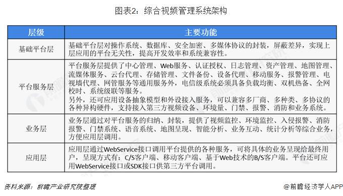 图表2:综合视频管理系统架构