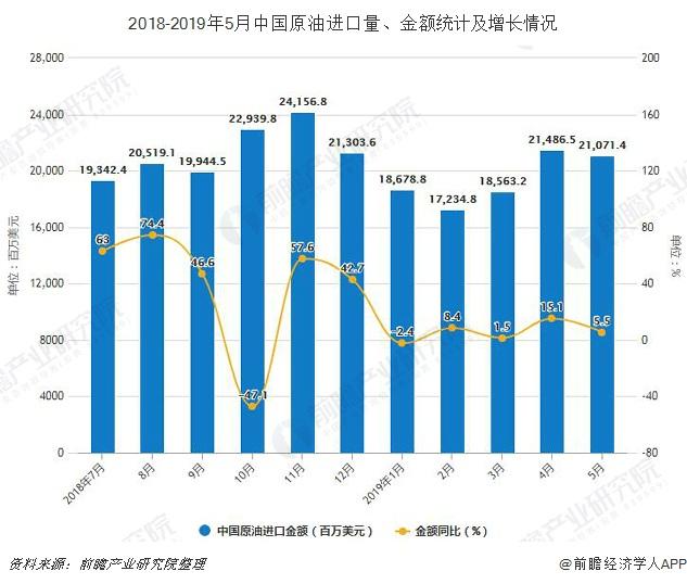 2018-2019年5月中国原油进口量、金额统计及增长情况