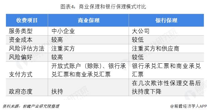 图表4:商业保理和银行保理模式对比