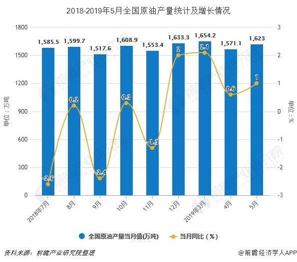 2018-2019年5月全国原油产量统计及增长情况