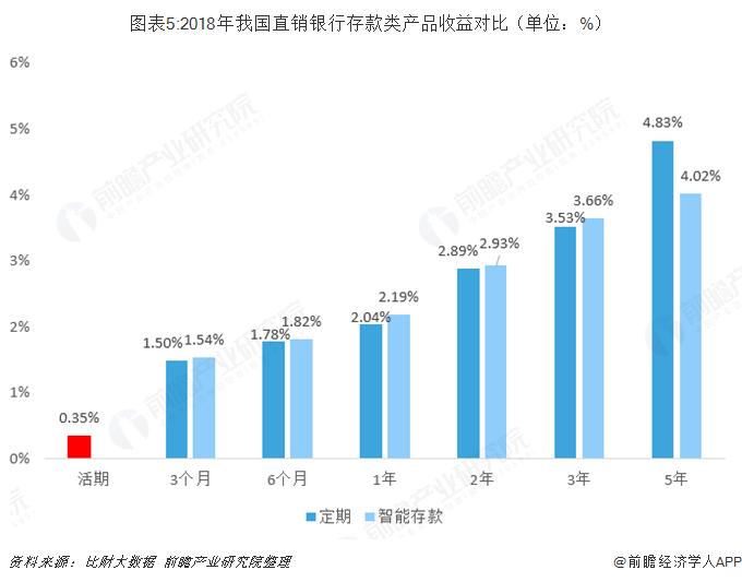 图表5:2018年我国直销银行存款类产品收益对比(单位:%)