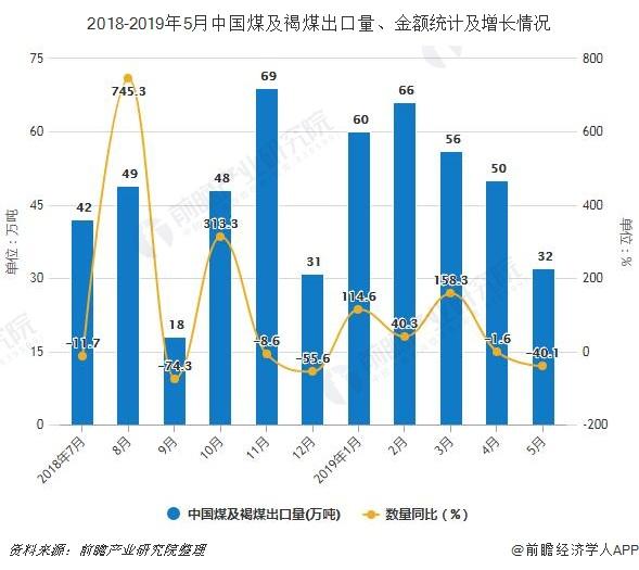 2018-2019年5月中国煤及褐煤出口量、金额统计及增长情况