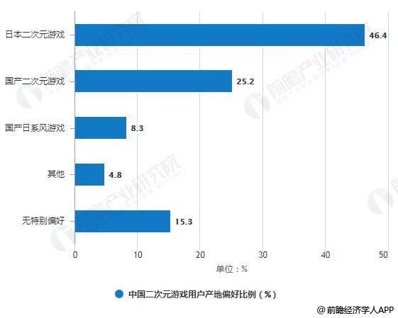 2019年Q1中国二次元游戏用户产地偏好比例统计情况