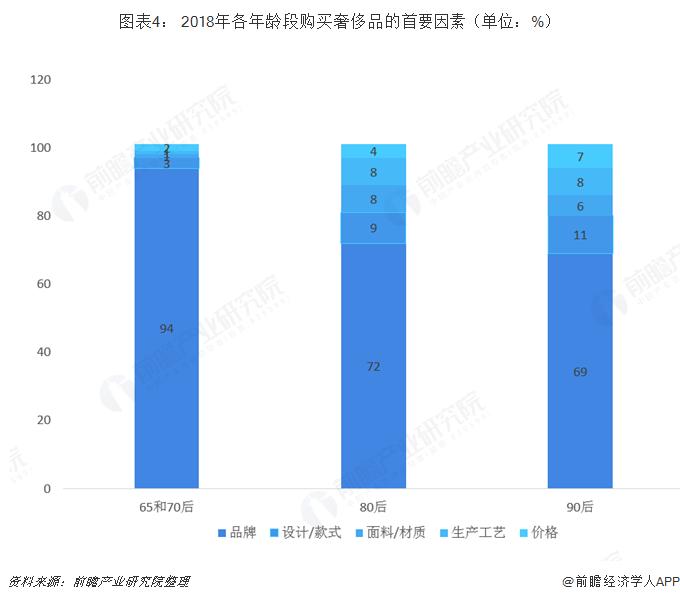 图表4: 2018年各年龄段购买奢侈品的首要因素(单位:%)